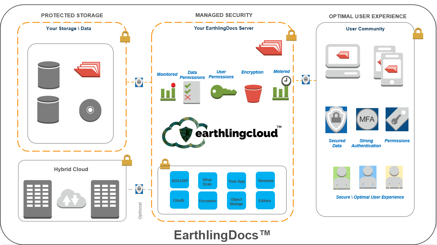 earthlingdocs diagram
